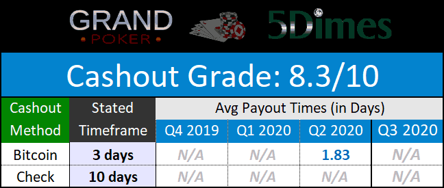 Grand Network Payments August 2020
