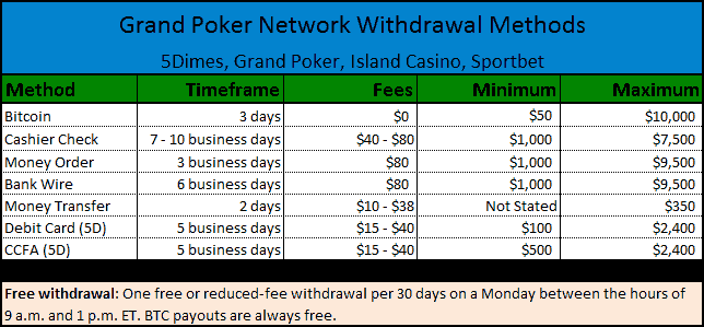 GPN Available Payout Methods