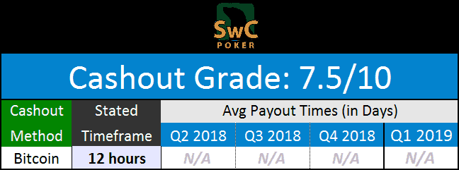 SwCPoker Payouts for April 2019