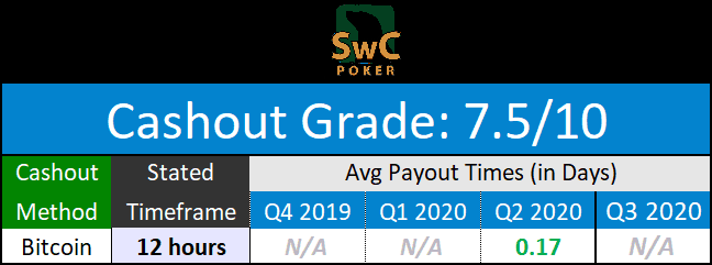 SwCPoker Payouts for August 2020