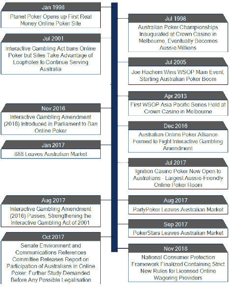 Timeline of major events relating to Australian poker, online and offline.
