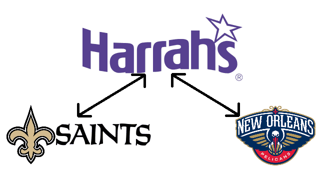 Harrah's New Orleans Is Now a Partner of the Saints and Pelicans Sports Franchises