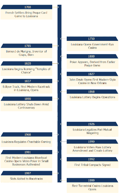Louisiana Gambling Timeline