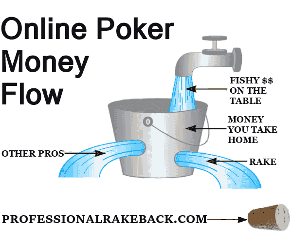 Poker Money Flow Explanation