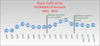 Chart Showing Historical PWL Network Player Volumes