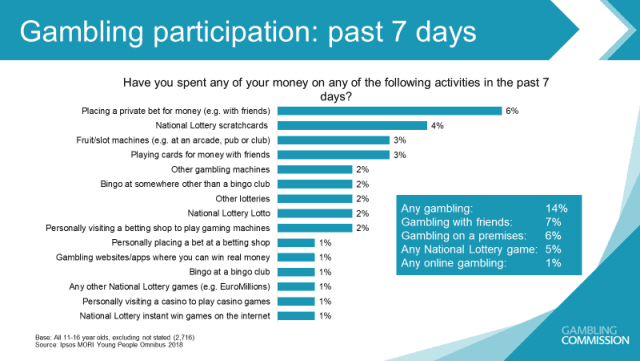 Gambling Participation Rates for Various Activities