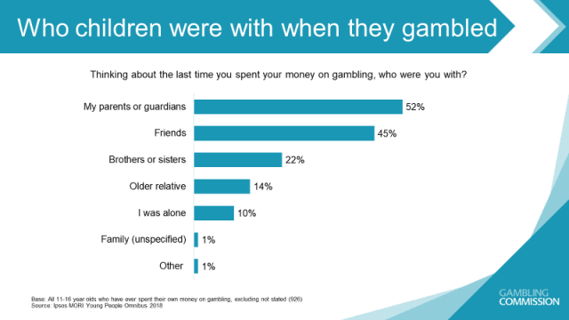 Chart Showing Who Children Were With the Last Time They Gambled