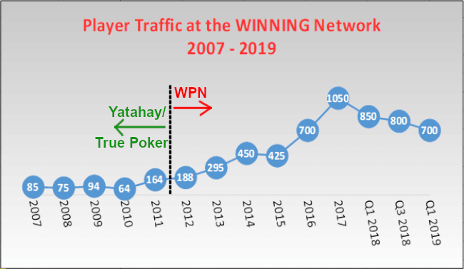 History of Long-Term Player Volume at the Winning Poker Network