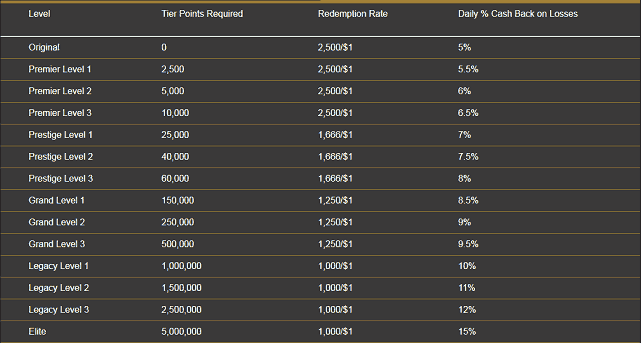 Levels in the Bodog Rewards Scheme