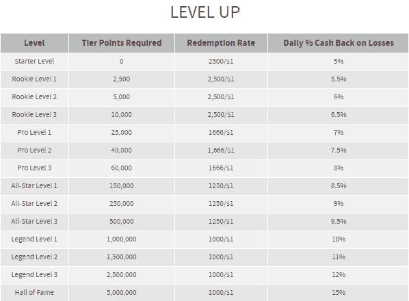 Bovada Reward Levels