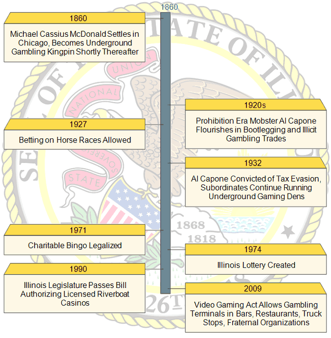 Timeline of Gambling Events in Illinois