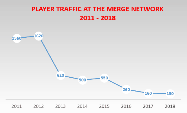 Chart Showing Decline of Merge Network Traffic