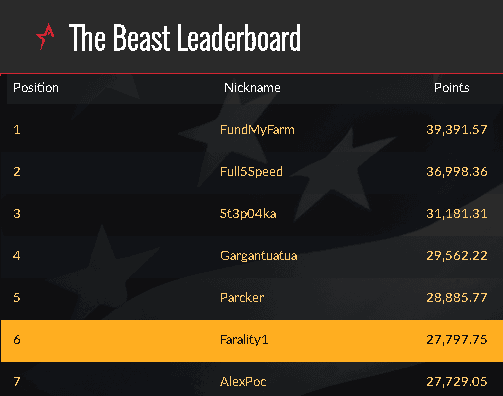 The Beast leader board circa June 27th 2018.