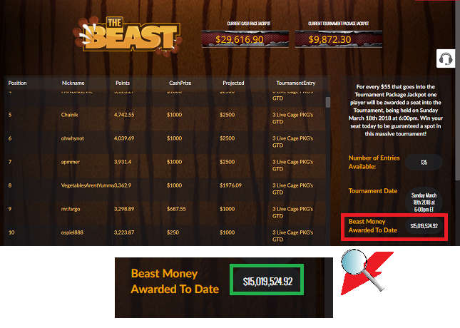 The Beast Leaderboard as of Early March 2018