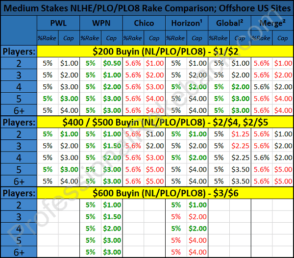 Rake Comparison Medium Stakes chart