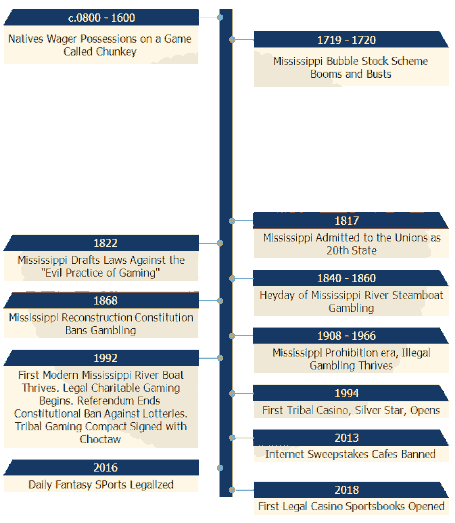 Timeline of Mississippi Gambling