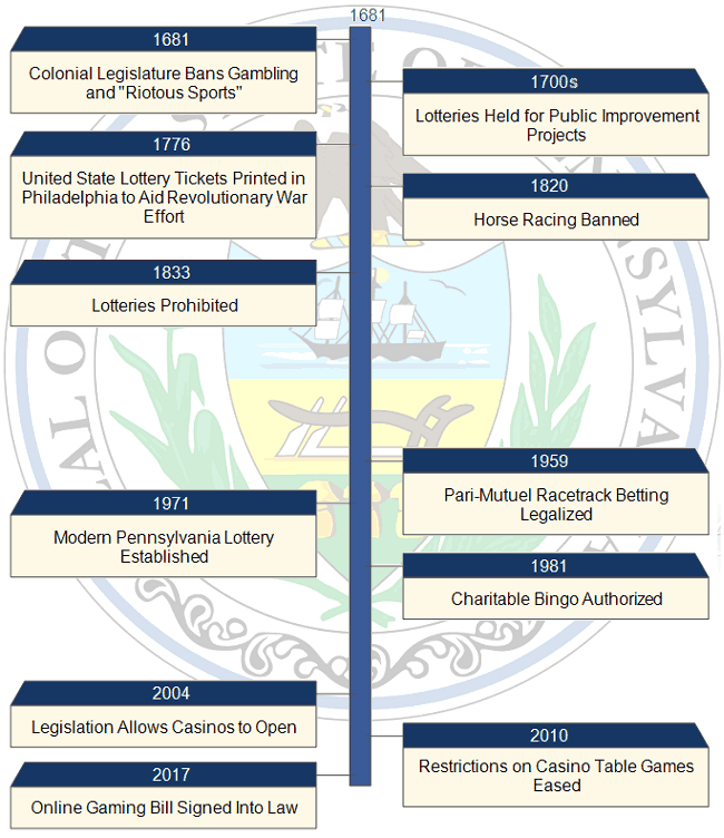 Gambling Timeline of Pennsylvania