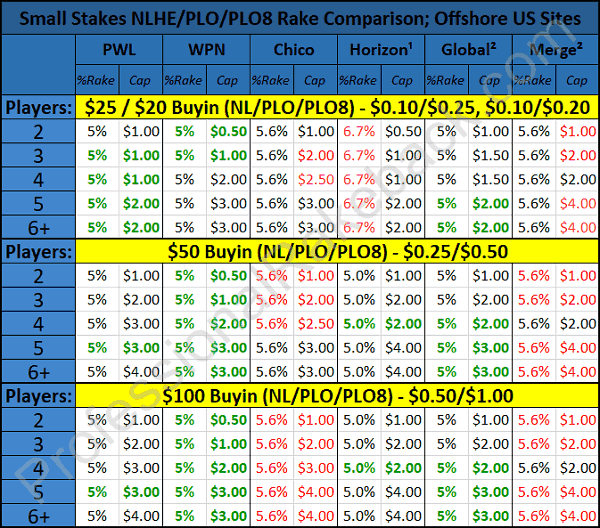Rake Comparison Small Stakes table