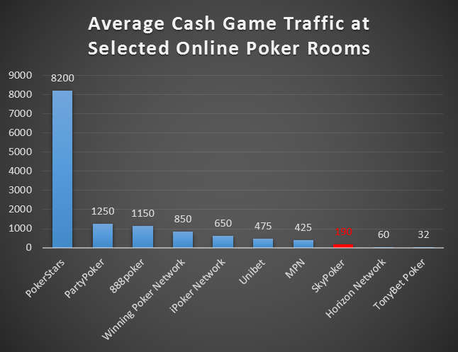 Player Volume Numbers for UK-Serving Internet Poker Sites