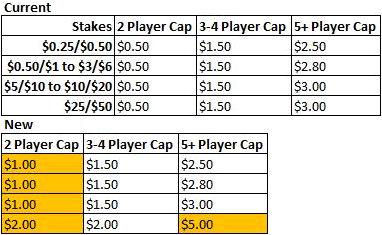 PokerStars Increased Cash Game Rake