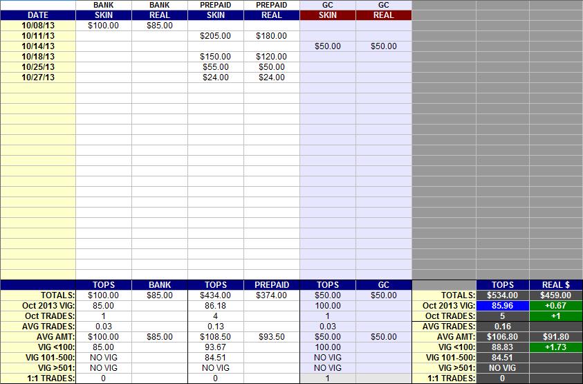 Archived 2013 Intertops Vig Report Information