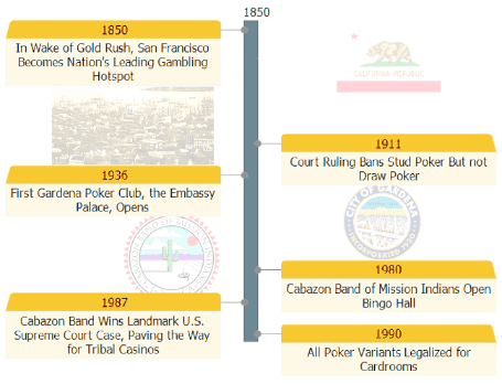 California Poker Timeline