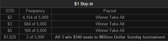 Million or Bust - $1 Payouts