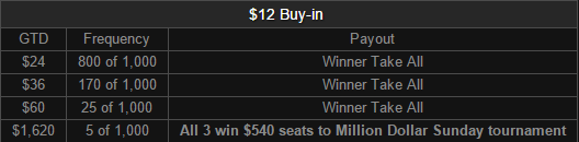 Million or Bust - $12 Payouts