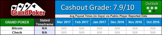 Grand Poker Network Payout Waiting Times