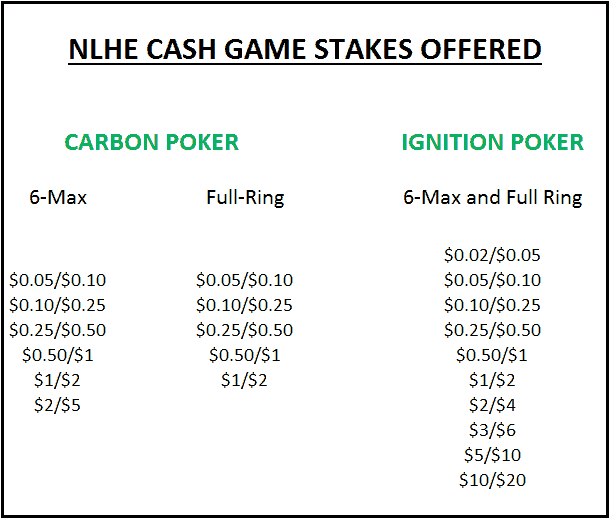 List of NLHE Stakes at Carbon and Ignition