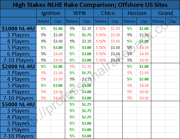 Rake Comparison High Stakes Table