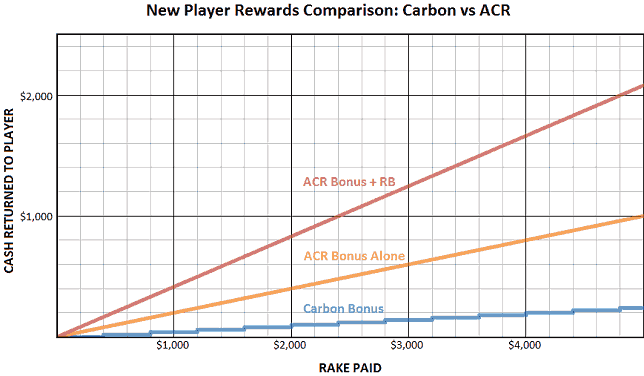 Rewards Compariosn of Carbon and Americas Cardroom