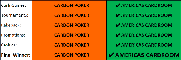 Summary of Carbon vs ACR Comparison