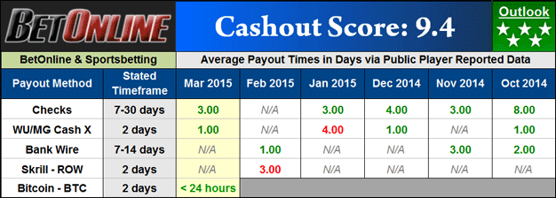 Bet Online Poker Payout Dashboard