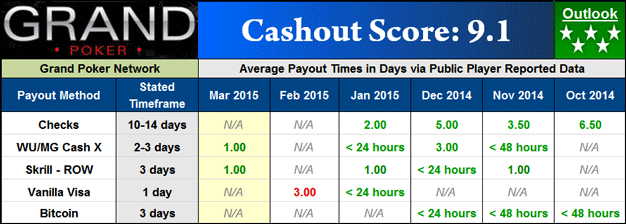 Grand Poker Payout Dashboard