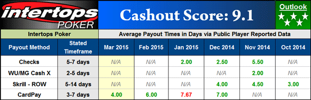 Intertops Payout Dashboard
