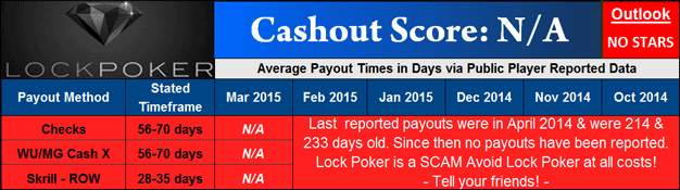 Lock Poker Payout Dashboard