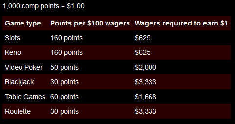 Intertops Casino Comp Points Table
